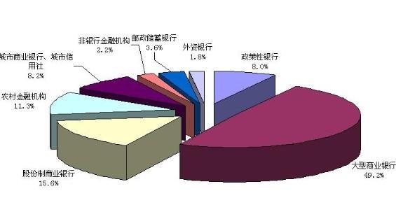 2010我国银行业资产结构